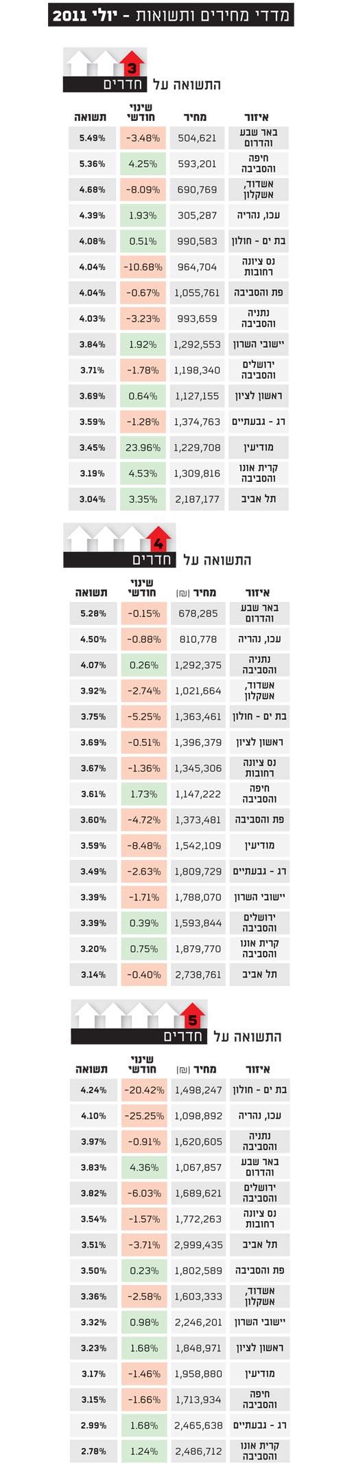 מדדי מחירים ותשואות יולי 2011